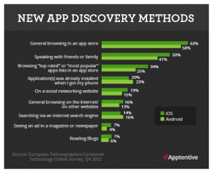 mobile-apps-discovery