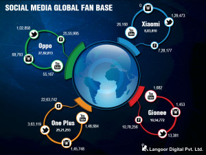 Global Social Media Presence Analysis