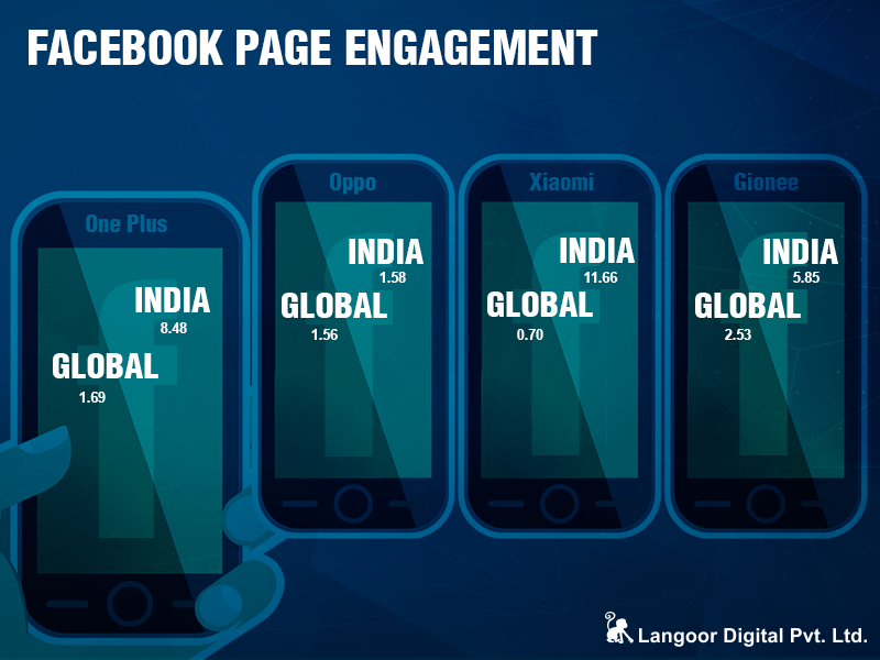 Facebook Page Engagement Smartphone Brands