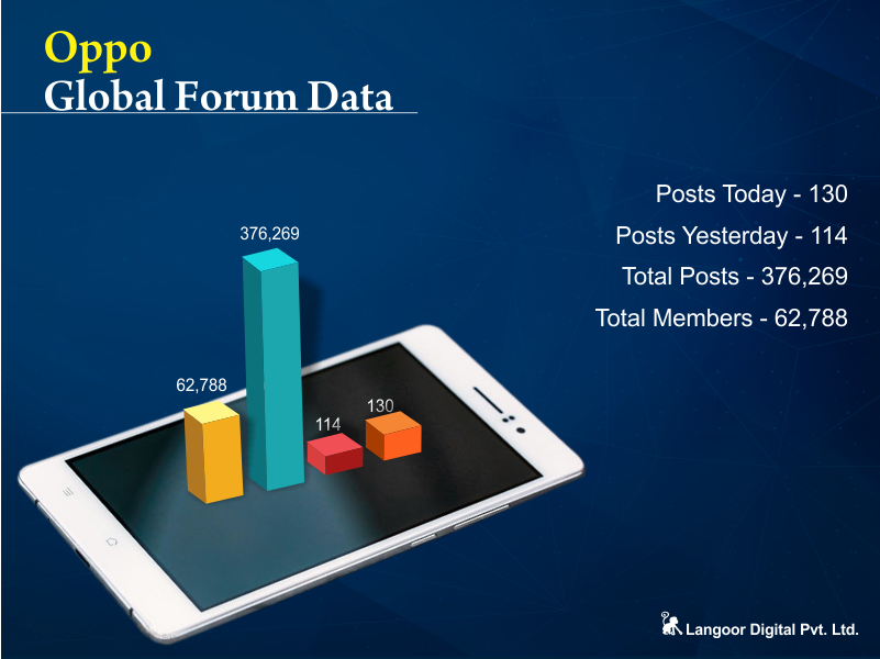 Oppo Global Forum Engagement Analysis